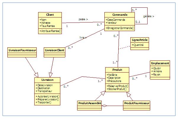 Les diff rents types de diagrammes d butez l 39 analyse for Architecture fonctionnelle exemple