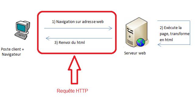 La requête HTTP correspond à l'envoi d'une demande de consultation et à la réception de la réponse