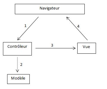Schéma MVC