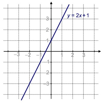 Droite d'équation y=2x+1