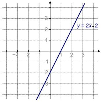 Droite d'équation y=2x-2