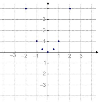 Quelques points dont l'ordonnée est le carré de l'abscisse.