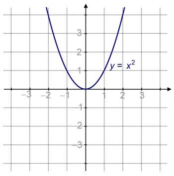 Ensemble de tous les points dont l'ordonnée est le carré de l'abscisse.