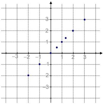 Quelques positions possibles du point M, lorsque son abscisse reste toujours égale à son ordonnée