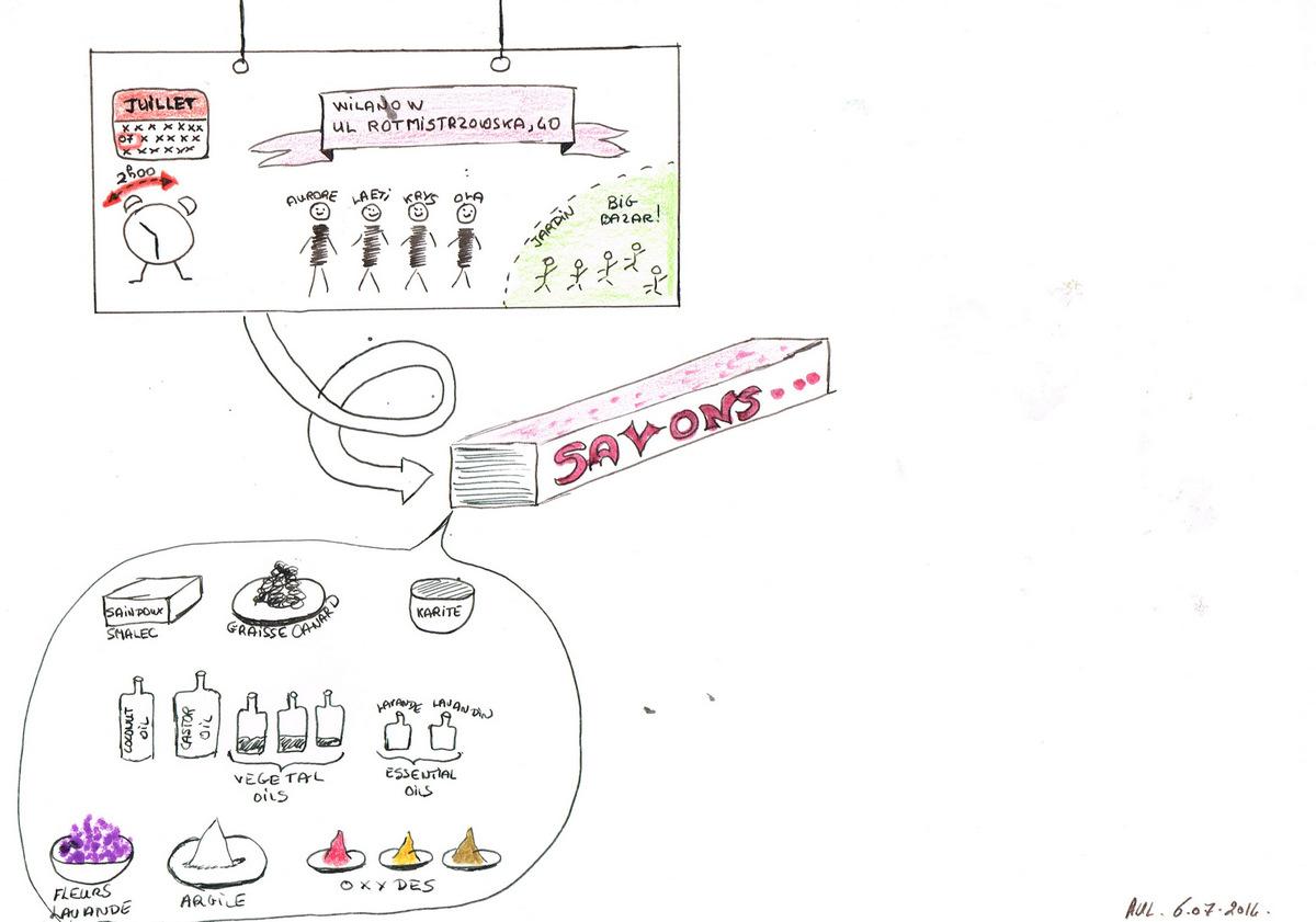 1er draft NOn terminé de l'atelier SAVONS