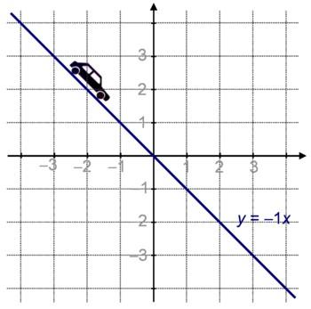 Ensemble des points dont l'ordonnée est l'opposé de l'abscisse.