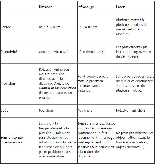 Difference entre capteur et detecteur - Difference entre catalyse et pyrolyse ...