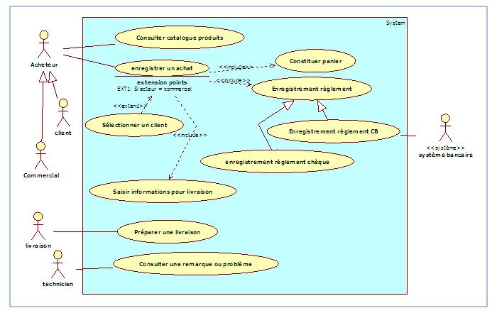 Diagramme de cas d'utilisation, package «Gestion des achats» v10