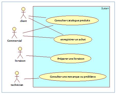 Diagramme de cas d'utilisation, package «Gestion des achats» v3