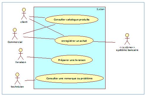Diagramme de cas d'utilisation, package «Gestion des achats» v4
