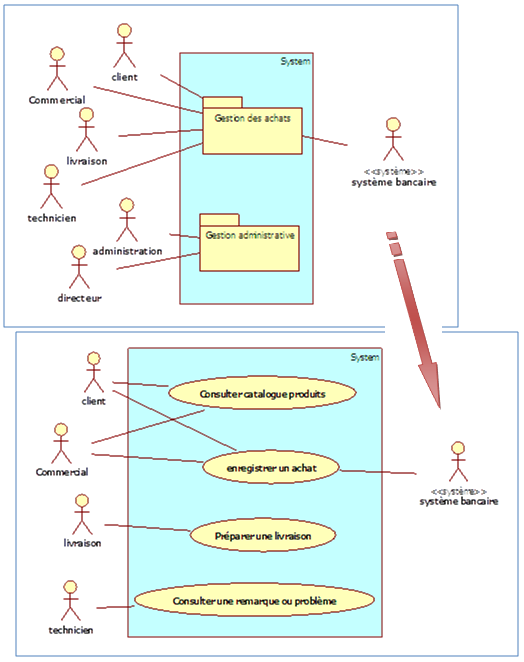 Diagramme de cas d'utilisation du package «Gestion des achats» v4