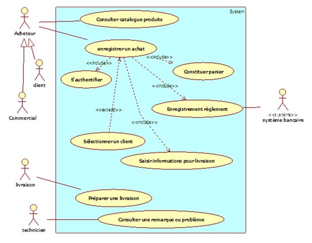Diagramme de cas d'utilisation, package «Gestion des achats» v7
