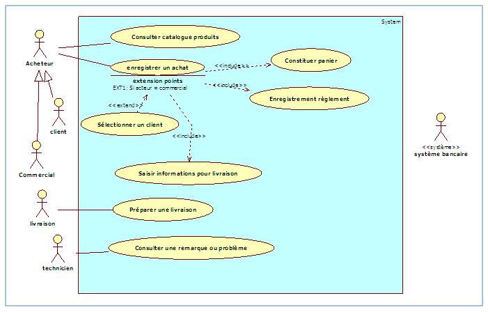Diagramme de cas d'utilisation, package «Gestion des achats» v9