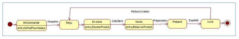Un exemple de diagramme d'état-transition (objets de la classe produit)