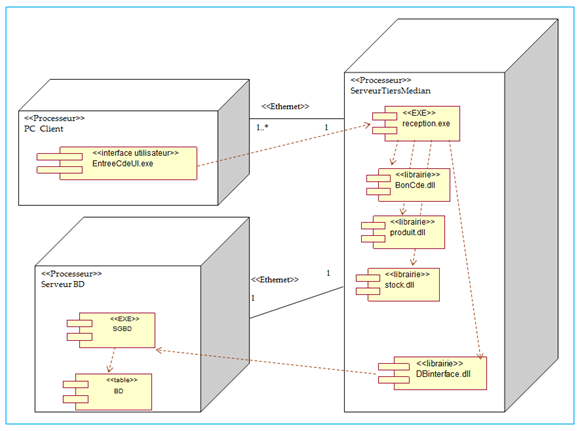 Un exemple de diagramme de déploiement