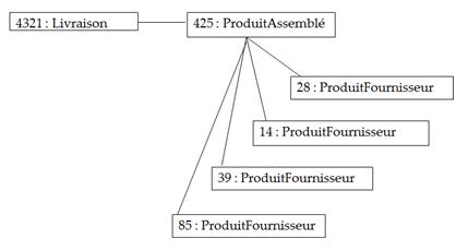 Un exemple de diagramme d'objet