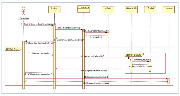 Un exemple de diagramme de séquence