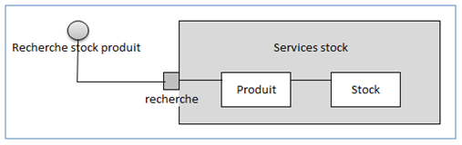 Un exemple de diagramme de structure composite