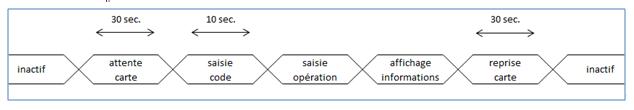 Un exemple de diagramme de temps avec un seul axe temporel