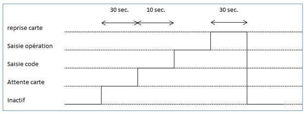 Un exemple de diagramme de temps avec un axe temporel par état