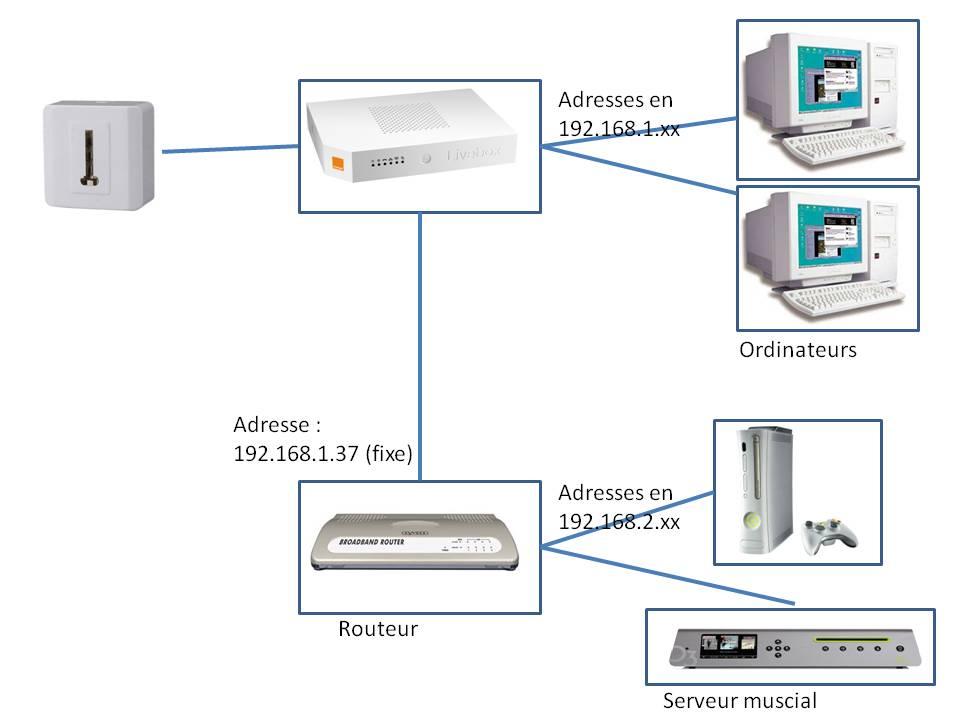 r solu routage r seau livebox et routeur connexion entre appareil sur livebox et appareil. Black Bedroom Furniture Sets. Home Design Ideas
