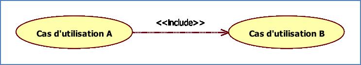 Relation UML