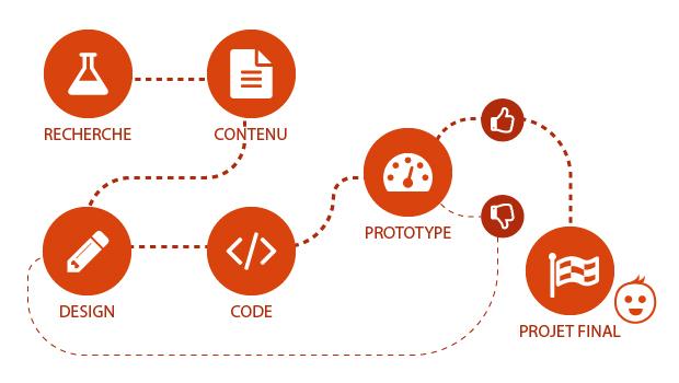 Le processus de conception / création d'un site responsive