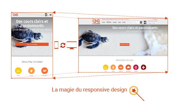 La magie du responsive en action ! Sur un écran de mobile ou d'ordinateur le site d'OpenClassrooms se ré-adapte sans problème