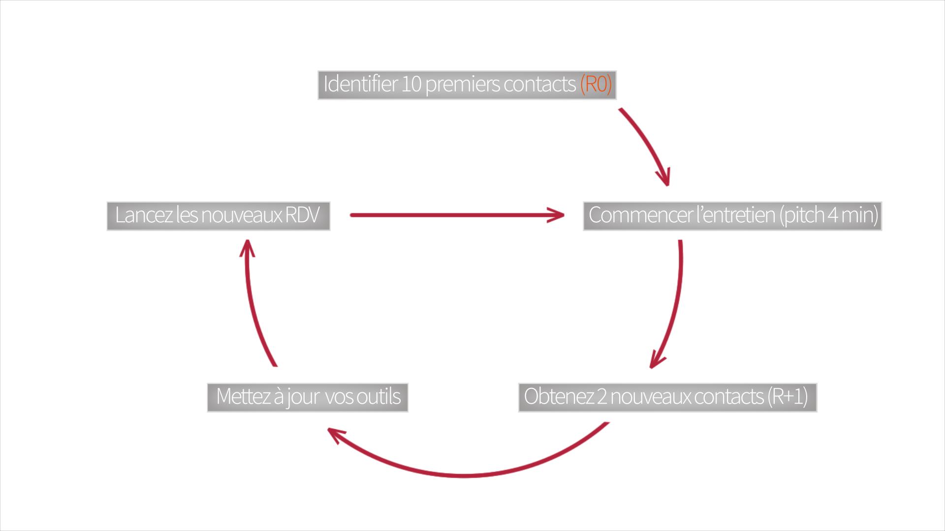 Les différentes étapes de la campagne réseau