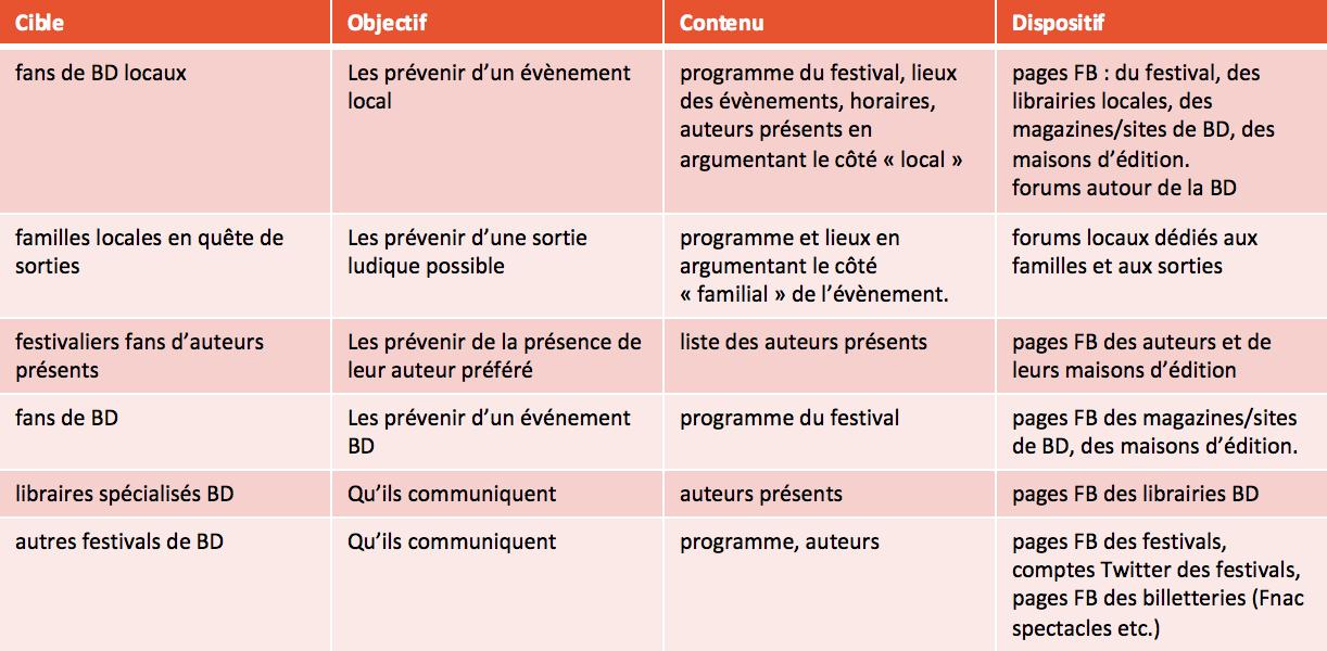 Tableau de pilotage - Stratégie de community management pour le festival de la BD à Lyon