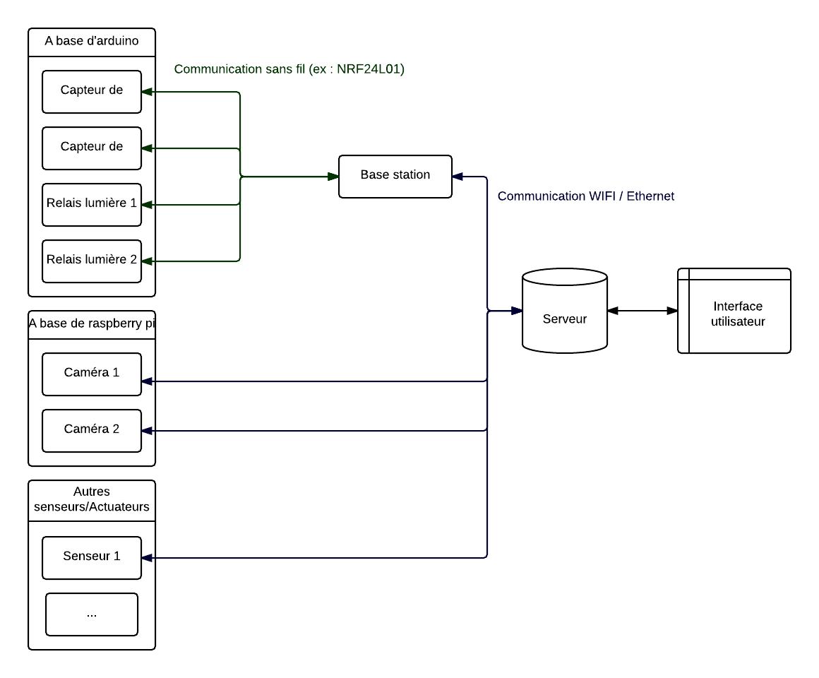 projet terminal sti2d arduino