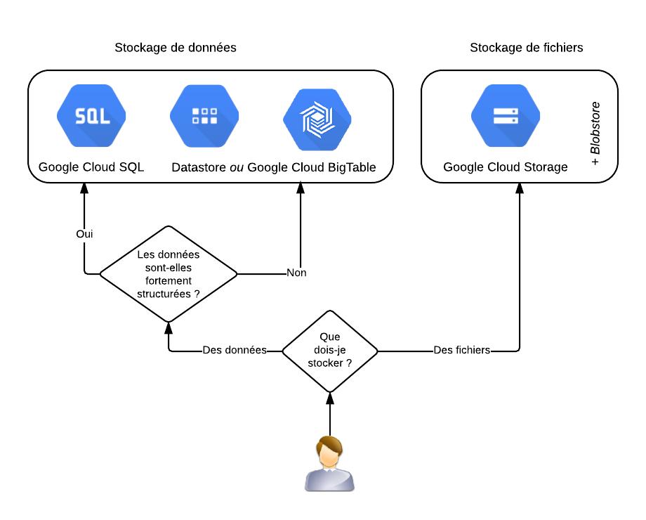 Les services de stockage Cloud de Google