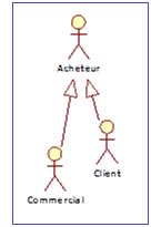 Diagramme illustrant la spécialisation d'un acteur