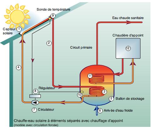 R solu fabriquer un panneau solaire thermique par for Fabriquer son chauffe eau solaire