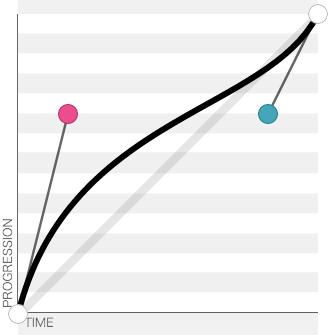 La courbe de bézier permet de définir la fluidité de l'animation