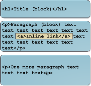 Difference between an inline tag and a block tag
