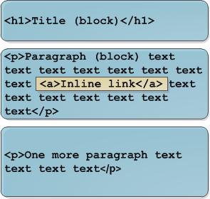 Diferencia entre una etiqueta inline y otra de bloque