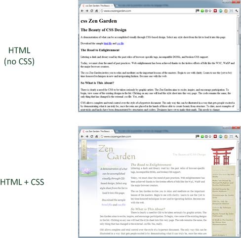 Con o sin CSS