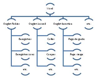Exemple de décomposition fonctionnelle pour le logiciel Word