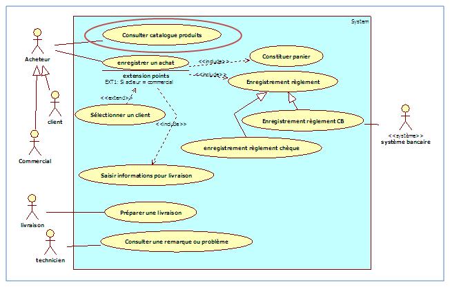 La description textuelle d un cas d utilisation d butez for Utilisation d un ohmmetre