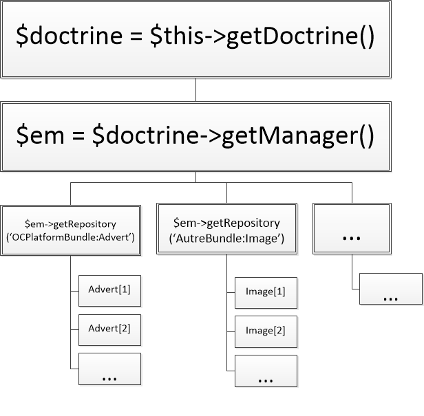 Schéma de l'organisation de Doctrine2