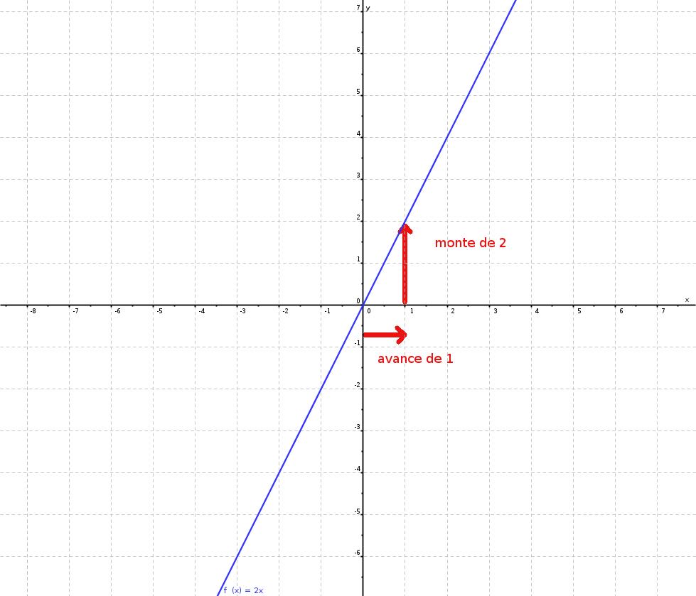 Les fonctions affines - Les fonctions en maths ...