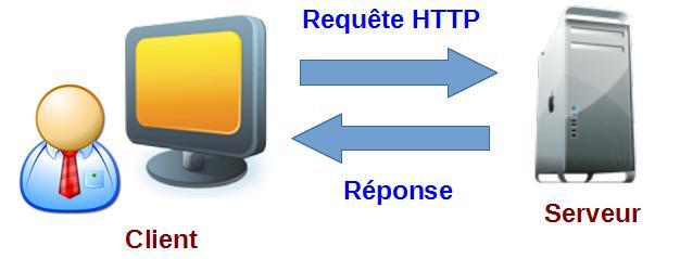 Les requêtes HTTP