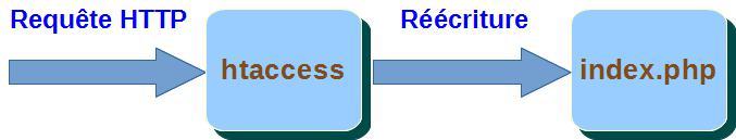La réécriture des URL