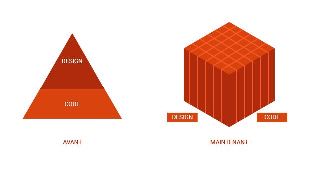 En agence, coder et designer travail de pair