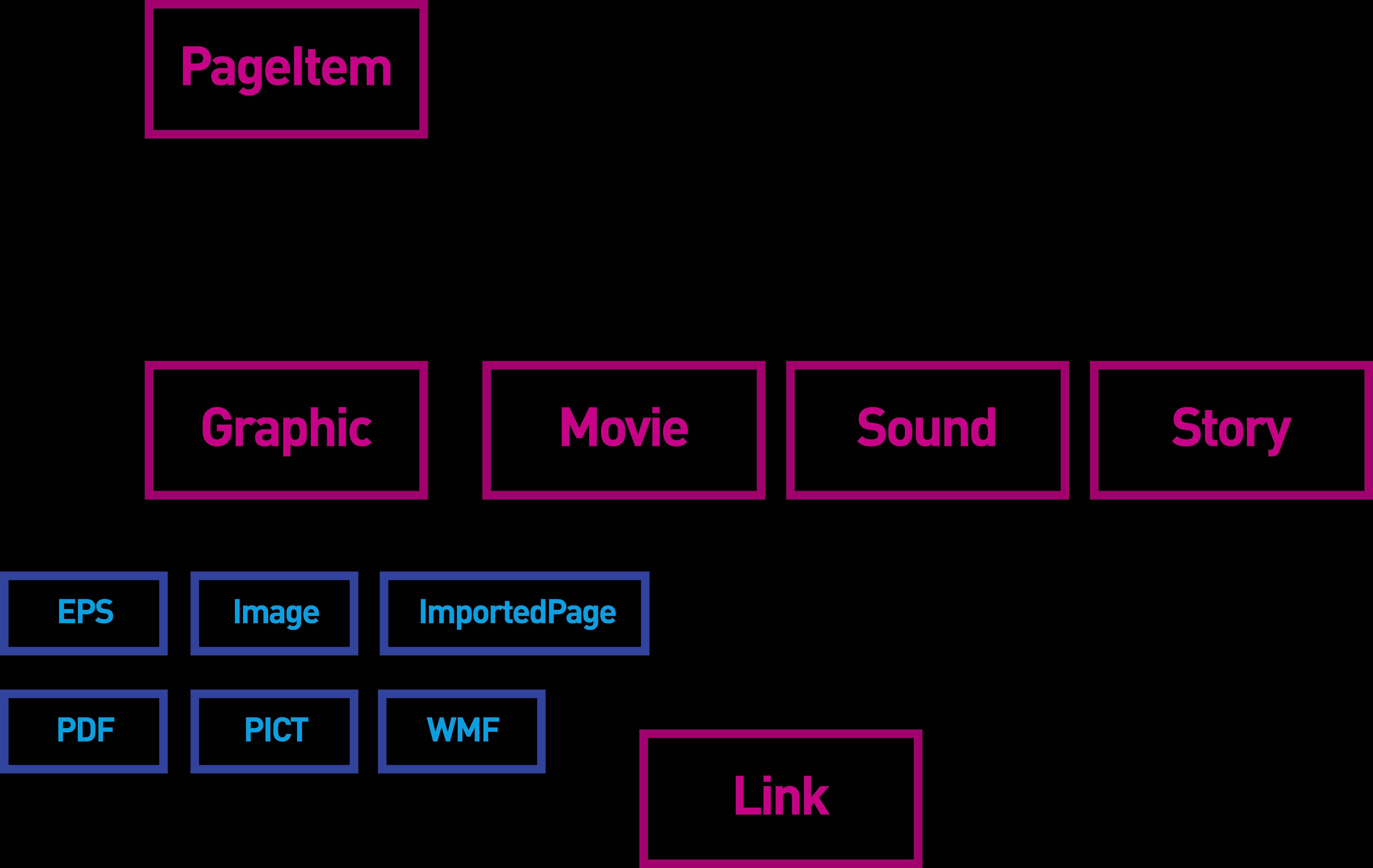 Link object model