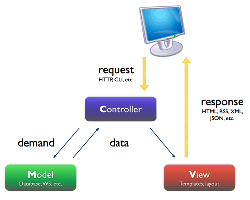 Extrait de la documentation du framework Symfony2