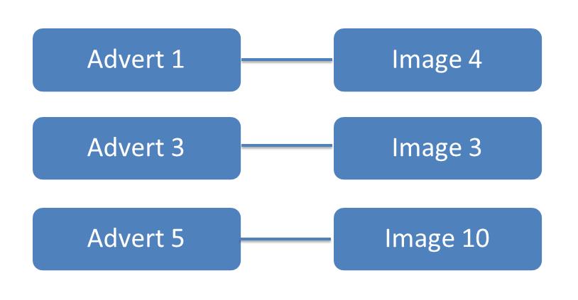 Une annonce est liée à une seule image, une image est liée à une seule annonce