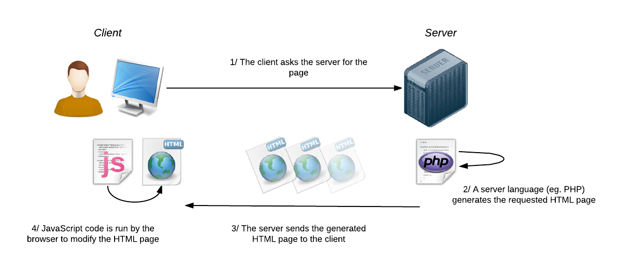 Classic diagram: PHP on the server, JavaScript for the client