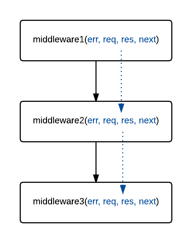The middleware communicates with the settings via Connect